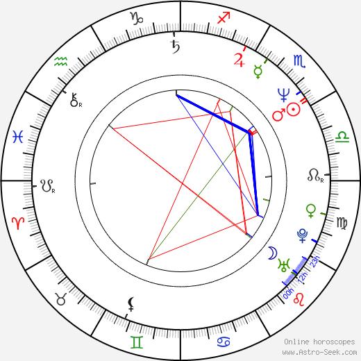 Brian Bovell birth chart, Brian Bovell astro natal horoscope, astrology