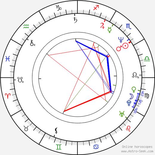 Brian Pockar birth chart, Brian Pockar astro natal horoscope, astrology