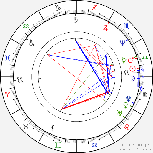 Brian Wimmer день рождения гороскоп, Brian Wimmer Натальная карта онлайн