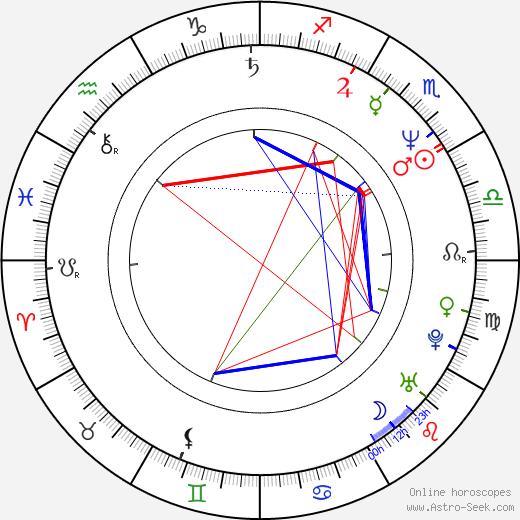 Christina Amphlett birth chart, Christina Amphlett astro natal horoscope, astrology