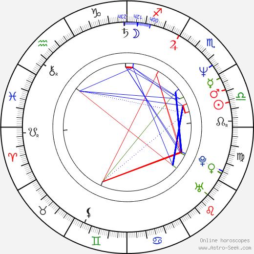 Dylan Baker astro natal birth chart, Dylan Baker horoscope, astrology
