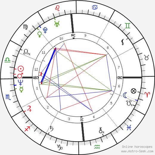 Emeril Lagasse день рождения гороскоп, Emeril Lagasse Натальная карта онлайн