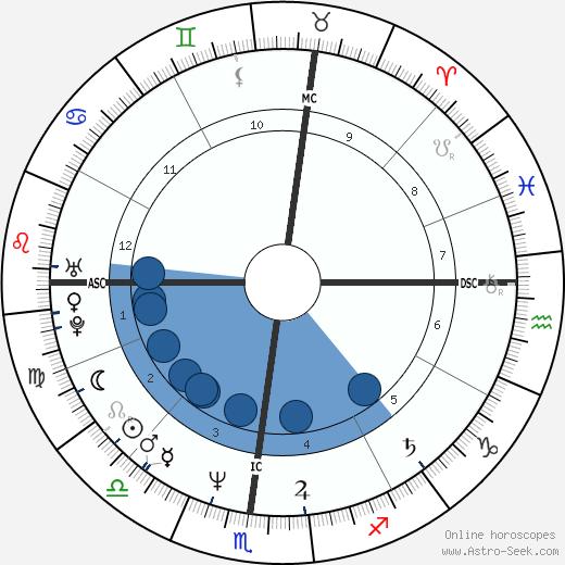 Eric Alver wikipedia, horoscope, astrology, instagram