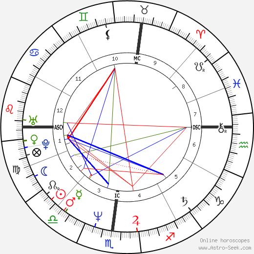 Eric Alver tema natale, oroscopo, Eric Alver oroscopi gratuiti, astrologia