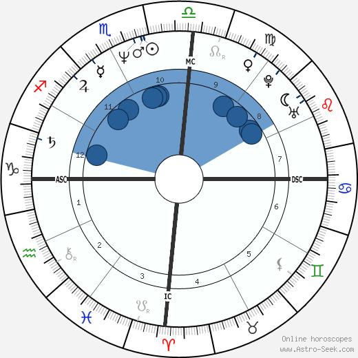 Evo Morales wikipedia, horoscope, astrology, instagram
