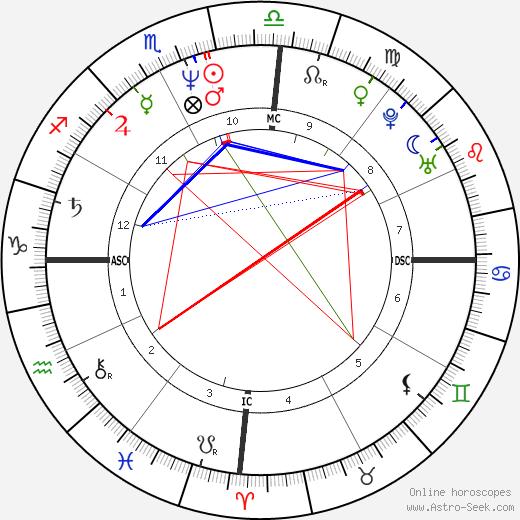 Evo Morales tema natale, oroscopo, Evo Morales oroscopi gratuiti, astrologia