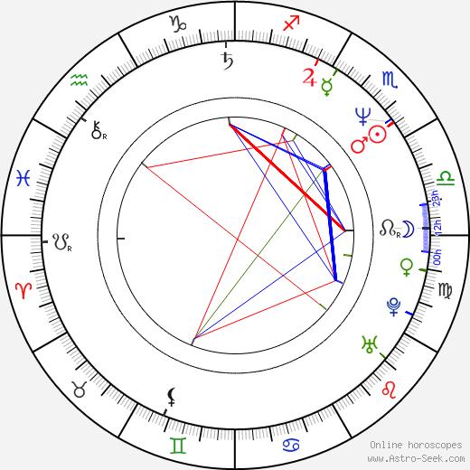Финола Хьюз Finola Hughes день рождения гороскоп, Finola Hughes Натальная карта онлайн