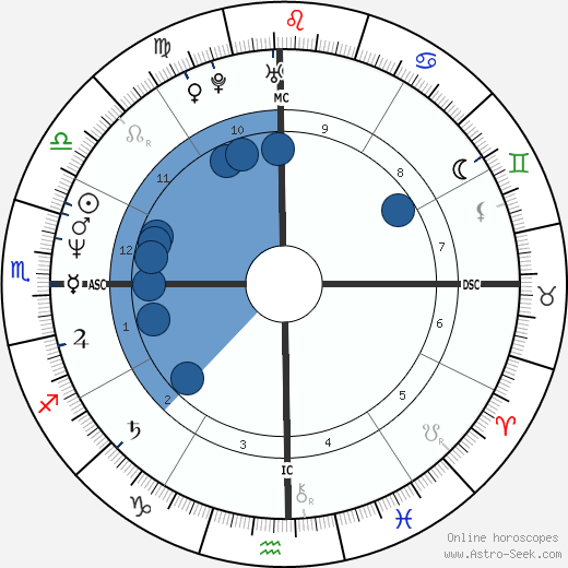 George Bell wikipedia, horoscope, astrology, instagram