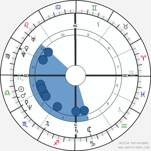 Giorgio Vanzetta wikipedia, horoscope, astrology, instagram
