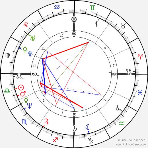 Giorgio Vanzetta tema natale, oroscopo, Giorgio Vanzetta oroscopi gratuiti, astrologia