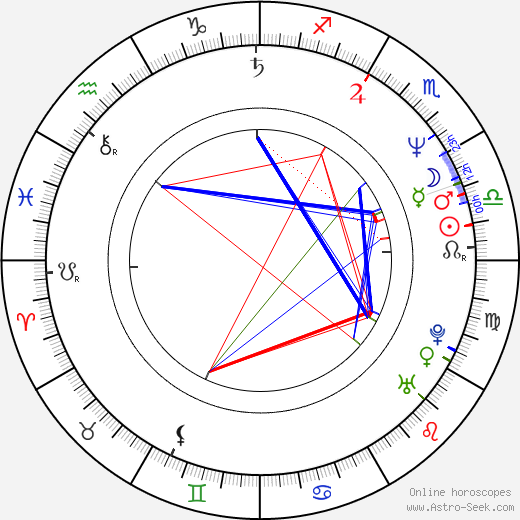 Jack Wagner astro natal birth chart, Jack Wagner horoscope, astrology