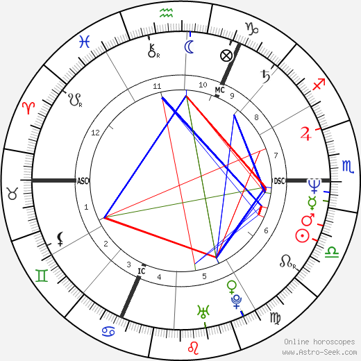 Kirsty MacColl astro natal birth chart, Kirsty MacColl horoscope, astrology