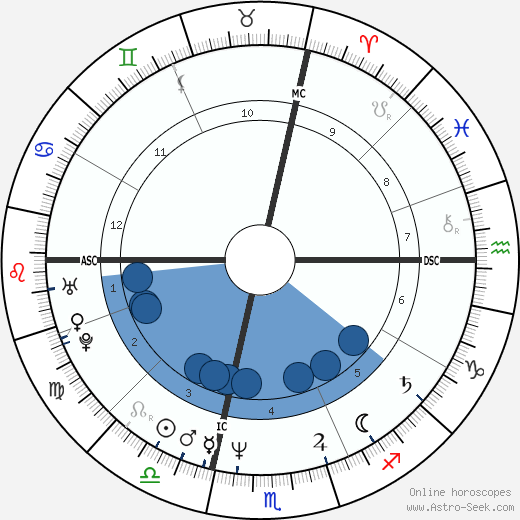 Loris Reggiani wikipedia, horoscope, astrology, instagram