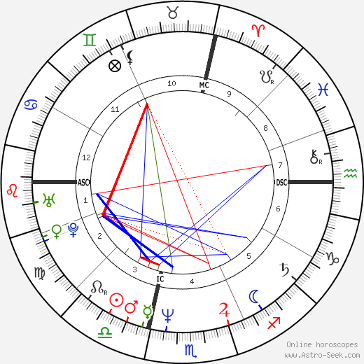Loris Reggiani tema natale, oroscopo, Loris Reggiani oroscopi gratuiti, astrologia