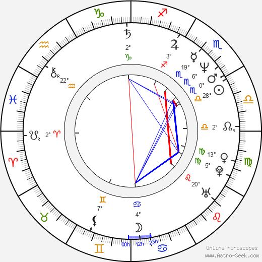 Marc Shaiman birth chart, biography, wikipedia 2019, 2020