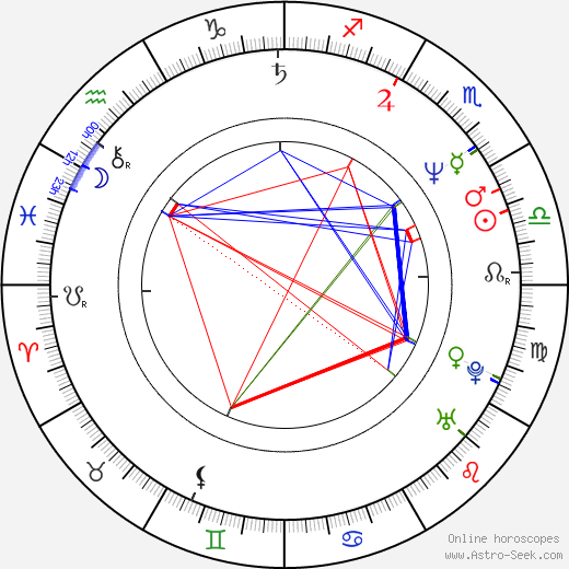 Marco Rizzo birth chart, Marco Rizzo astro natal horoscope, astrology