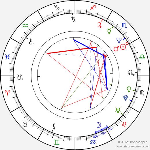 Martin Dohnal birth chart, Martin Dohnal astro natal horoscope, astrology