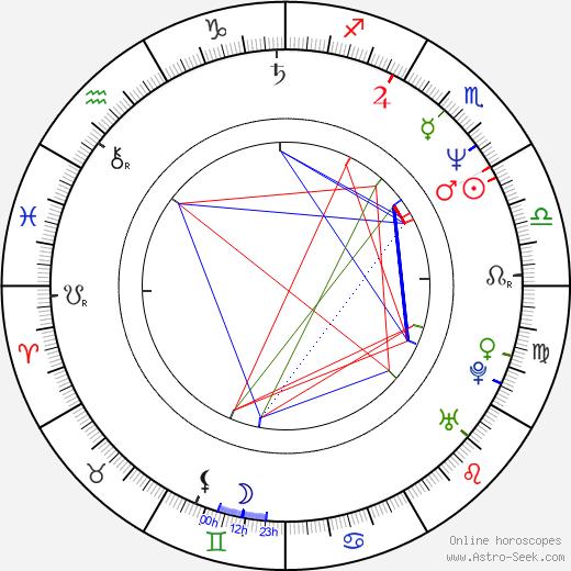 Matti Onnismaa birth chart, Matti Onnismaa astro natal horoscope, astrology