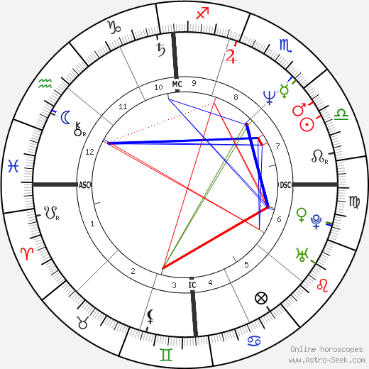 Michael Costin birth chart, Michael Costin astro natal horoscope, astrology