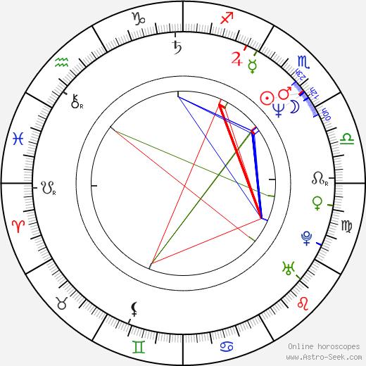 Michael DeLorenzo astro natal birth chart, Michael DeLorenzo horoscope, astrology