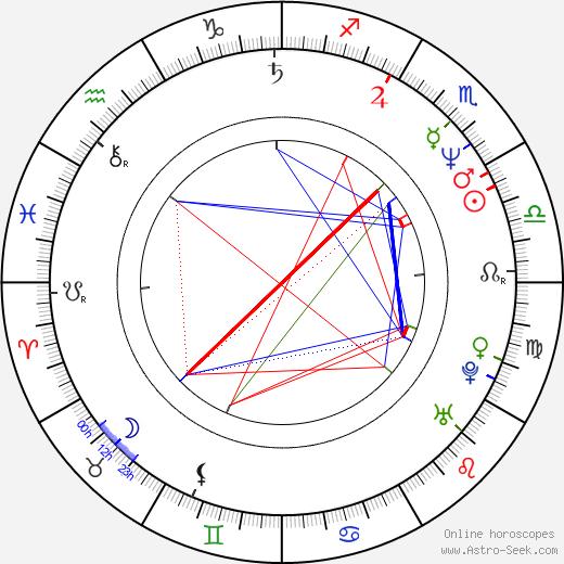 Milcho Manchevski birth chart, Milcho Manchevski astro natal horoscope, astrology