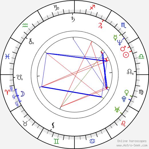 Natalya Batrak astro natal birth chart, Natalya Batrak horoscope, astrology