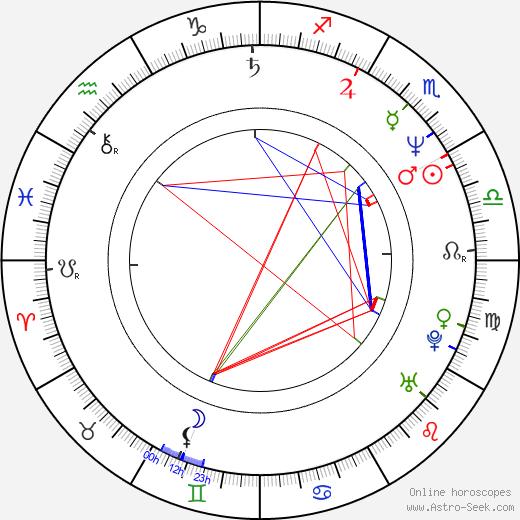 Niamh Cusack день рождения гороскоп, Niamh Cusack Натальная карта онлайн
