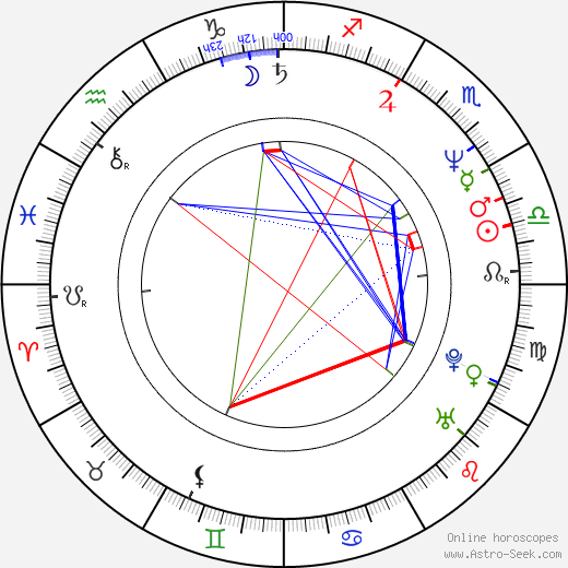 Nick Bakay astro natal birth chart, Nick Bakay horoscope, astrology