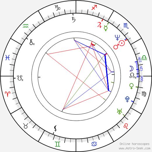 Nicole Conn astro natal birth chart, Nicole Conn horoscope, astrology