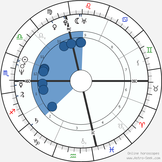 Paul Farmer wikipedia, horoscope, astrology, instagram