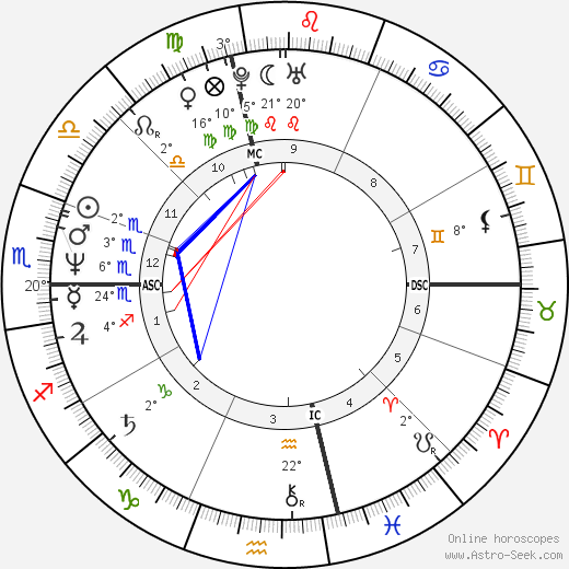 Paul Farmer birth chart, biography, wikipedia 2019, 2020