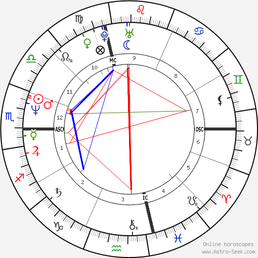 Paul Farmer astro natal birth chart, Paul Farmer horoscope, astrology