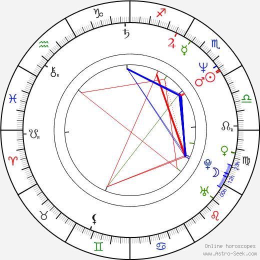 Pavel Kikinčuk birth chart, Pavel Kikinčuk astro natal horoscope, astrology