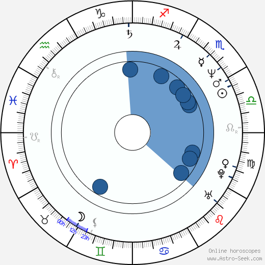 Peter Appel horoscope, astrology, sign, zodiac, date of birth, instagram