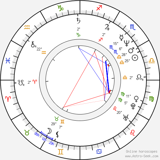 Peter Appel birth chart, biography, wikipedia 2019, 2020