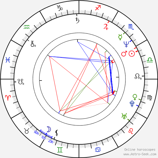 Peter Appel birth chart, Peter Appel astro natal horoscope, astrology