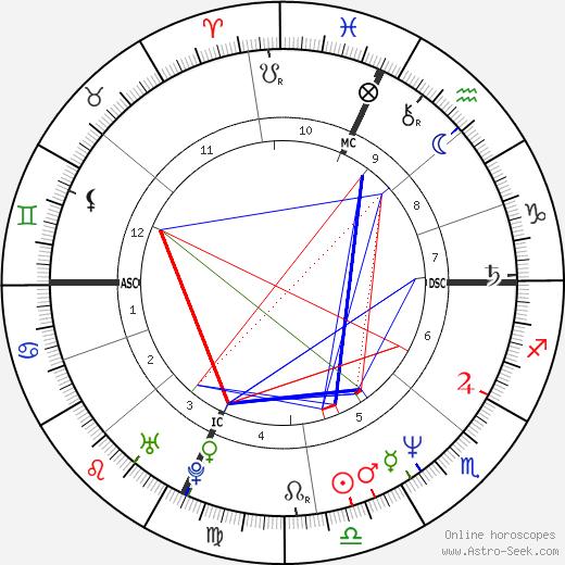 Peter Daniel Judge день рождения гороскоп, Peter Daniel Judge Натальная карта онлайн