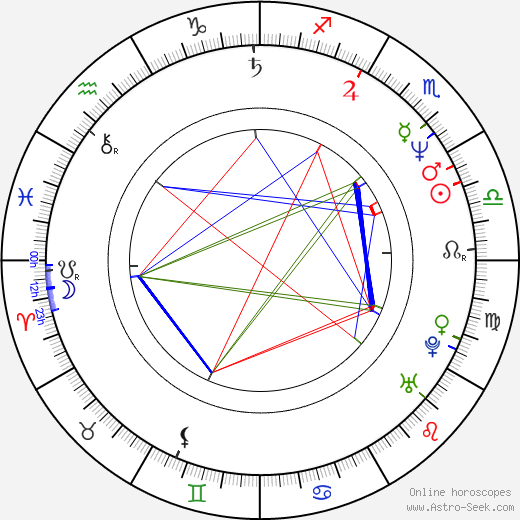 Péter Rudolf birth chart, Péter Rudolf astro natal horoscope, astrology