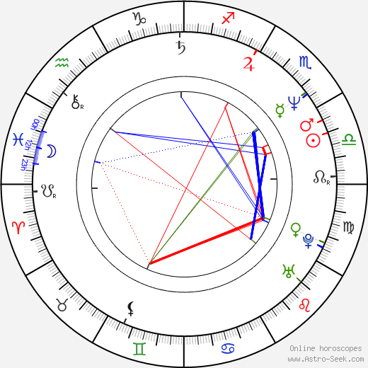 Roberto Benabib tema natale, oroscopo, Roberto Benabib oroscopi gratuiti, astrologia