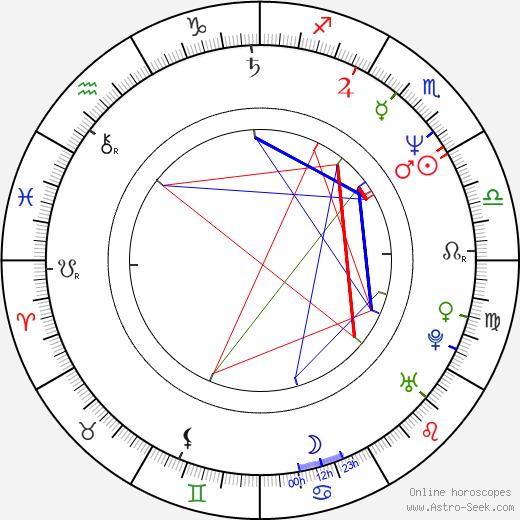 Сэм Рэйми Sam Raimi день рождения гороскоп, Sam Raimi Натальная карта онлайн