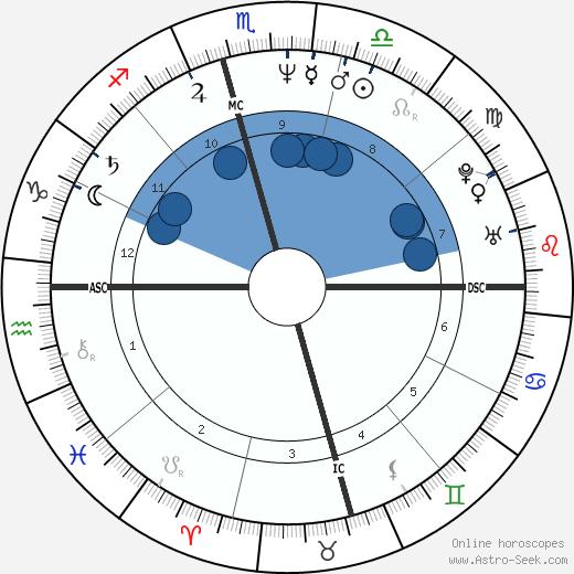 Sandra Bookman wikipedia, horoscope, astrology, instagram