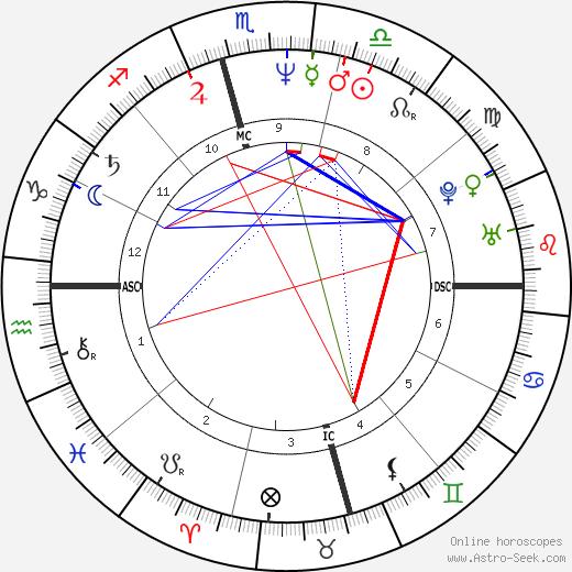 Sandra Bookman день рождения гороскоп, Sandra Bookman Натальная карта онлайн