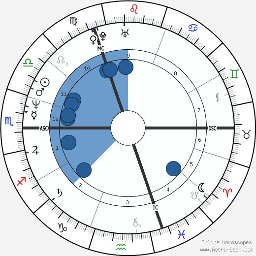 Sarah Ferguson wikipedia, horoscope, astrology, instagram