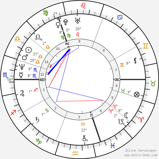Sarah Ferguson birth chart, biography, wikipedia 2020, 2021