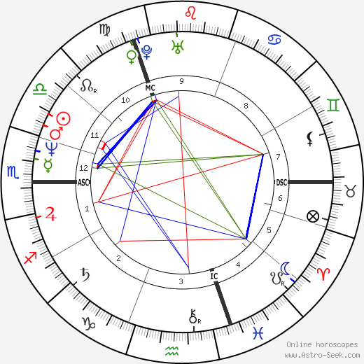 Sarah Ferguson birth chart, Sarah Ferguson astro natal horoscope, astrology