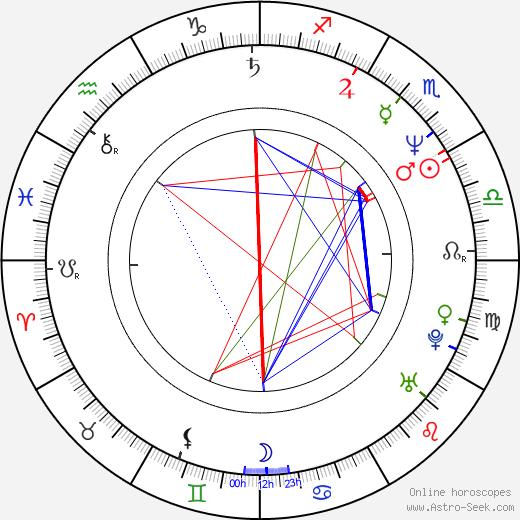 Stefan Kurt birth chart, Stefan Kurt astro natal horoscope, astrology