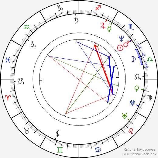 Stephanie Allain birth chart, Stephanie Allain astro natal horoscope, astrology