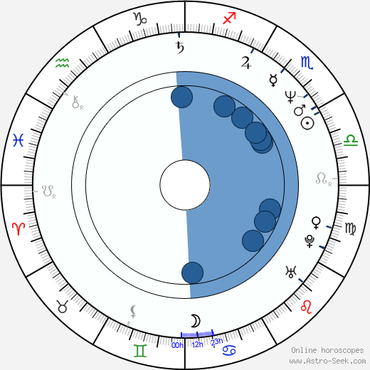 Todd Graff wikipedia, horoscope, astrology, instagram