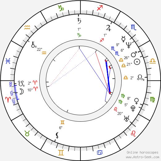 Todd Solondz birth chart, biography, wikipedia 2020, 2021