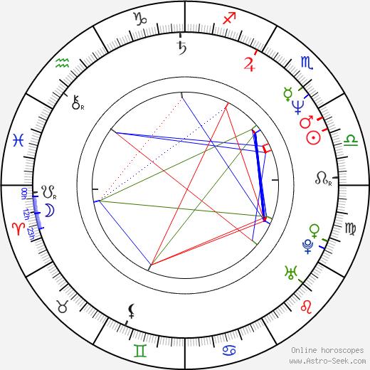 Todd Solondz birth chart, Todd Solondz astro natal horoscope, astrology